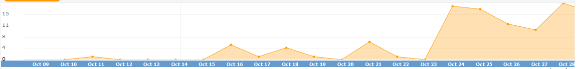 Product sales grew 4 times during Vortex 2.0 service