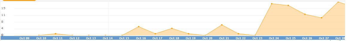 Продажи товара за время применения услуги Вихрь 2.0 выросли в 4 раза.
