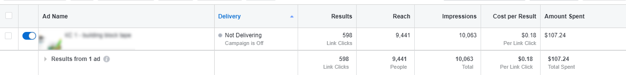 Price per click is 2 times less than the average