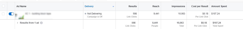 Стоимость рекламного клика в 2 раза меньше средней